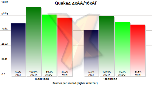 nvidia geforce 7950 gt quake 4 test