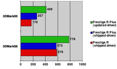 intel vs amd integrated graphics 3dmark chart