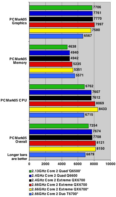 intel core 2 quad - pcmark05