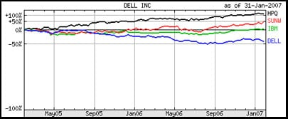 Graph showing Dell's shares underperforming those of IBM, HP and Sun over the past two years.