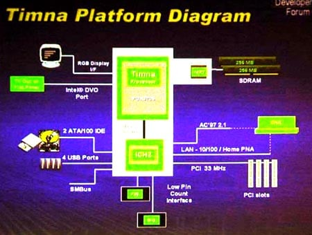 intel timna soc architecture