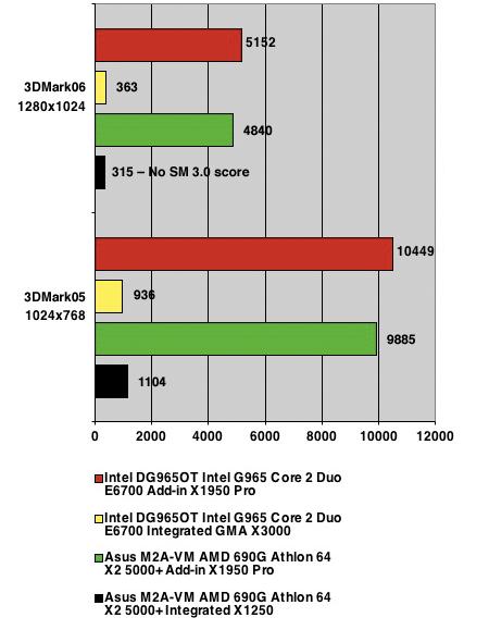 3DMark benchmark results