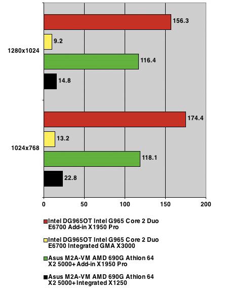 Half-life 2 Lost Coast benchmark results