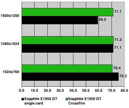 Sapphire Radeon X1950 GT - Far Cry