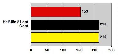 Intel 45nm Penryn test - Half-life 2