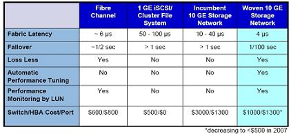 Chart comparing Woven's product versus 10Gig rivals and Fibre Channel