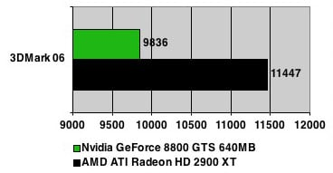 R600 preliminary benchmark - 3DMark06