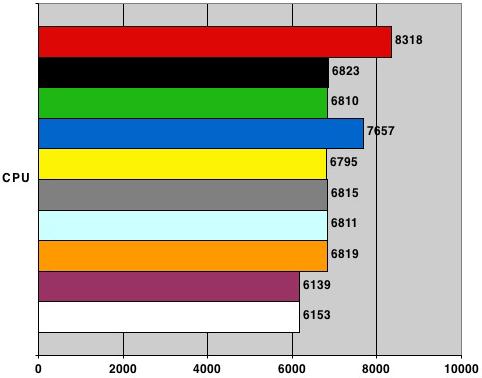 Nvidia nForce 680i SLI - PCMark05 CPU