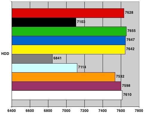 Nvidia nForce 680i SLI - PCMark05 HDD