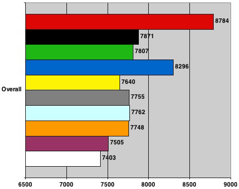 Nvidia nForce 680i SLI - PCMark05 Overall