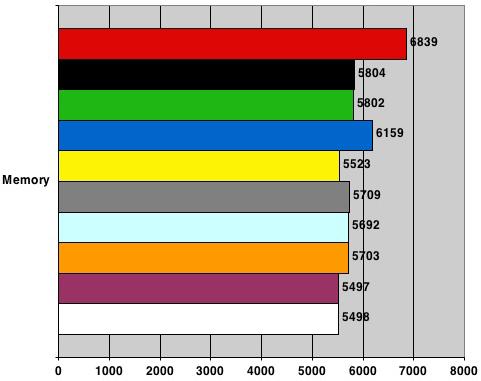Nvidia nForce 680i SLI - PCMark05 Memory