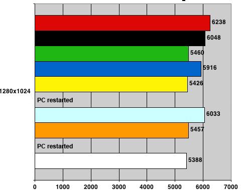 Nvidia nForce 680i SLI - 3DMark06