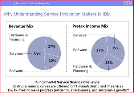 Chart showing that IBM's services business brings in the most revenue for IBM but only 33 per cent of profits