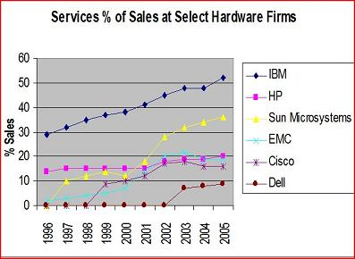 Graph showing the rising services revenue of all the major hardware makers