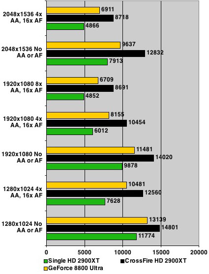 AMD ATI Radeon HD 2900 XT - 3DMark06 results