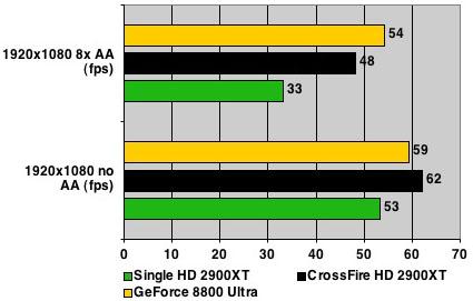 AMD ATI Radeon HD 2900 XT - Elder Scrolls results