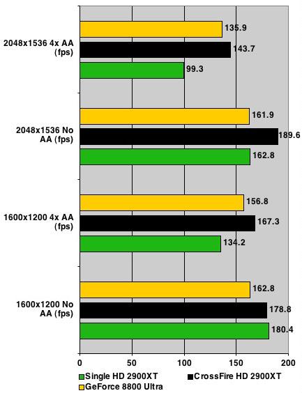 AMD ATI Radeon HD 2900 XT - Half-Life 2 results
