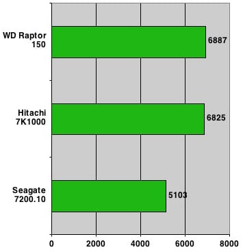 Hitachi 7K1000 - PCMark 05 HDD results