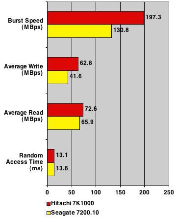 Hitachi 7K1000 - HDTach results