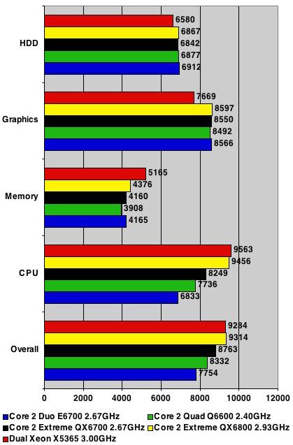 Intel Core 2 Extreme QX6800 - PCMark05