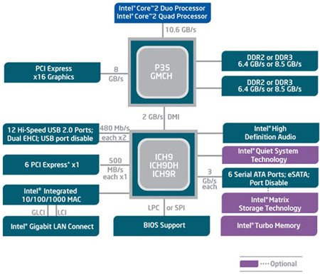 Intel's P35 chipset schematic