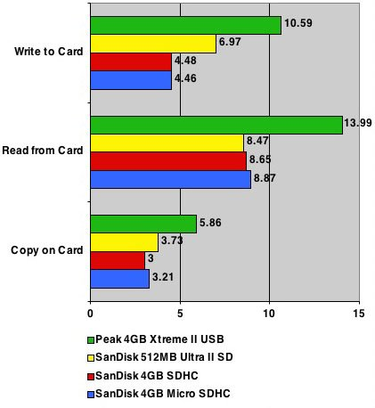 SanDisk 4GB Micro SD card test results