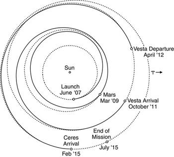 Dawn Mars Vesta