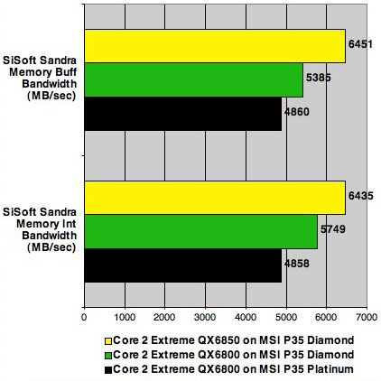 Intel QX6850, MSI P35 Diamond - Sandra tests