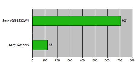 3DMark06 test - longer bars are better