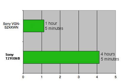 battery test - longer bars are better
