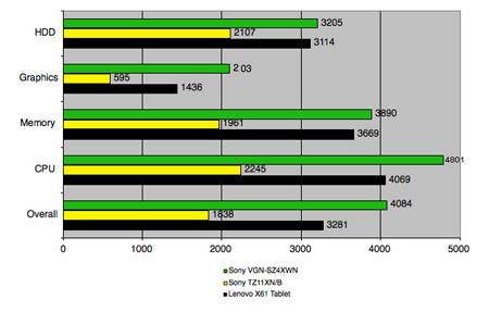 PCMark05 test results - longer bars are better