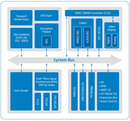 Intel CE2110 Media Processor