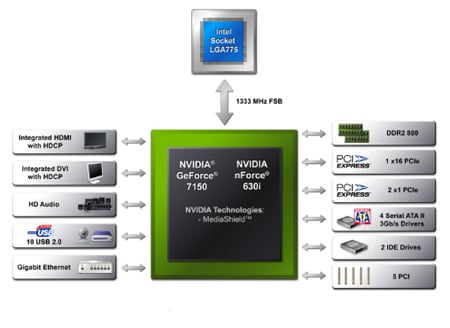 GeForce 7150 and Nvidia nForce 630i block diagram