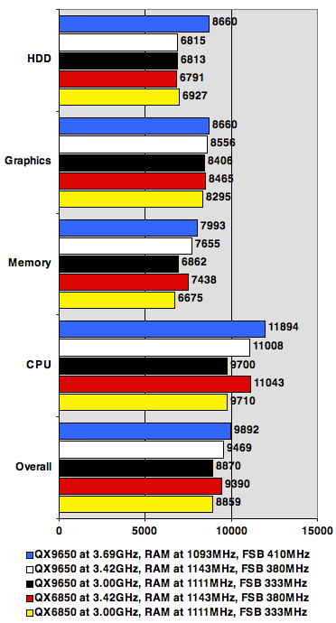 PCMark 05 results
