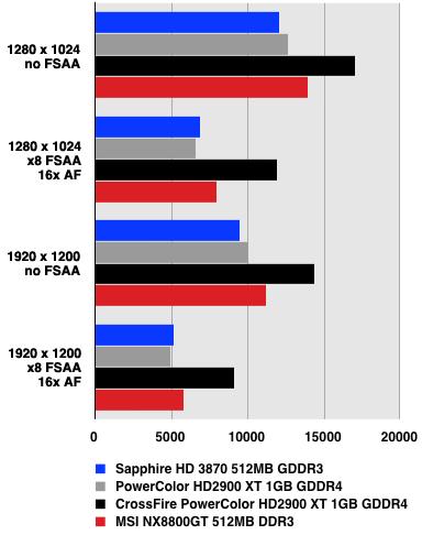 AMD ATI Radeon HD 3870 - 3DMark06
