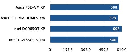 Asus' P5E-VM HDMI - 3DMark06