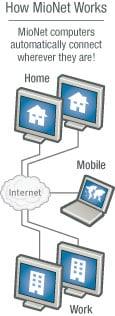 Western Digital's MioNet service