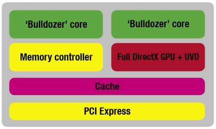 AMD's 'Falcon' Fusion processor design