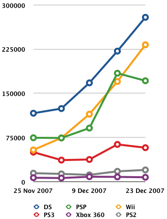 Japanese Console Sales