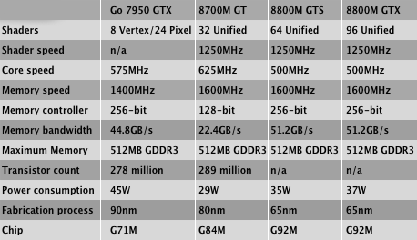Nvidia GeForce specs