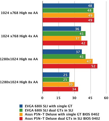 Nvidia nForce 780i SLI - Crysis