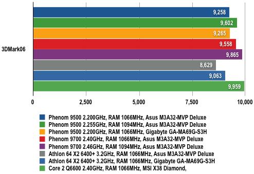 AMD Phenom - 3DMark06