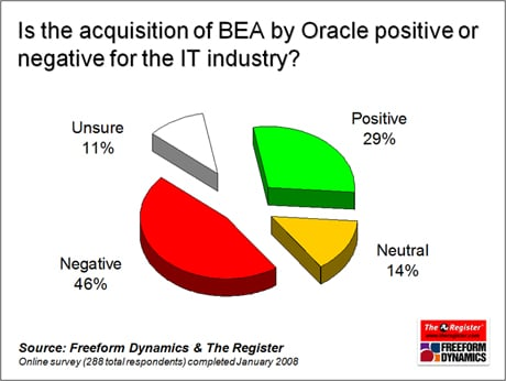 Oracle and BEA survey