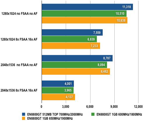 Asus EN8800GT 1GB - 3DMark06 Results