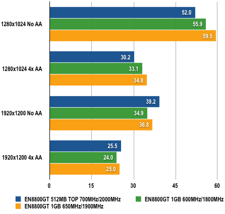 Asus EN8800GT 1GB - Crysis Results