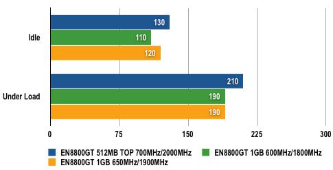 Asus EN8800GT 1GB - Power Results