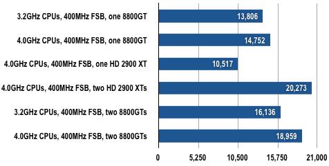 Intel Skulltrail - 3DMark06 Results