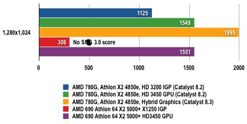 AMD 780G - 3DMark06 Results