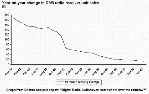 DAB sales growth falters