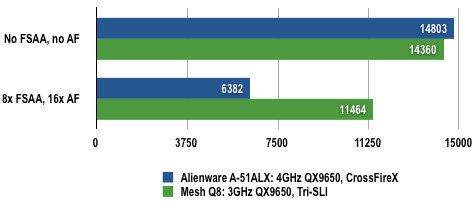 Alienware A51 CFX - 3DMark06 Results